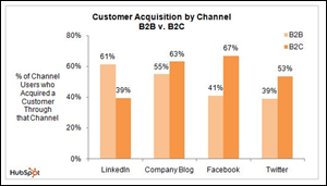 Hubspot Customer acquisition